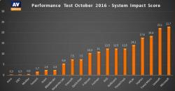 test wydajności ESET